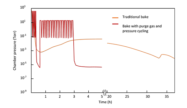 Bake with purge gas and pressure cycling