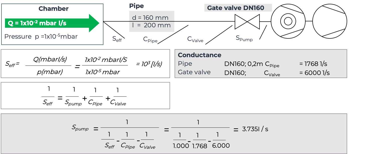 Calculations for conductance impact using pipes and gates with DN160.