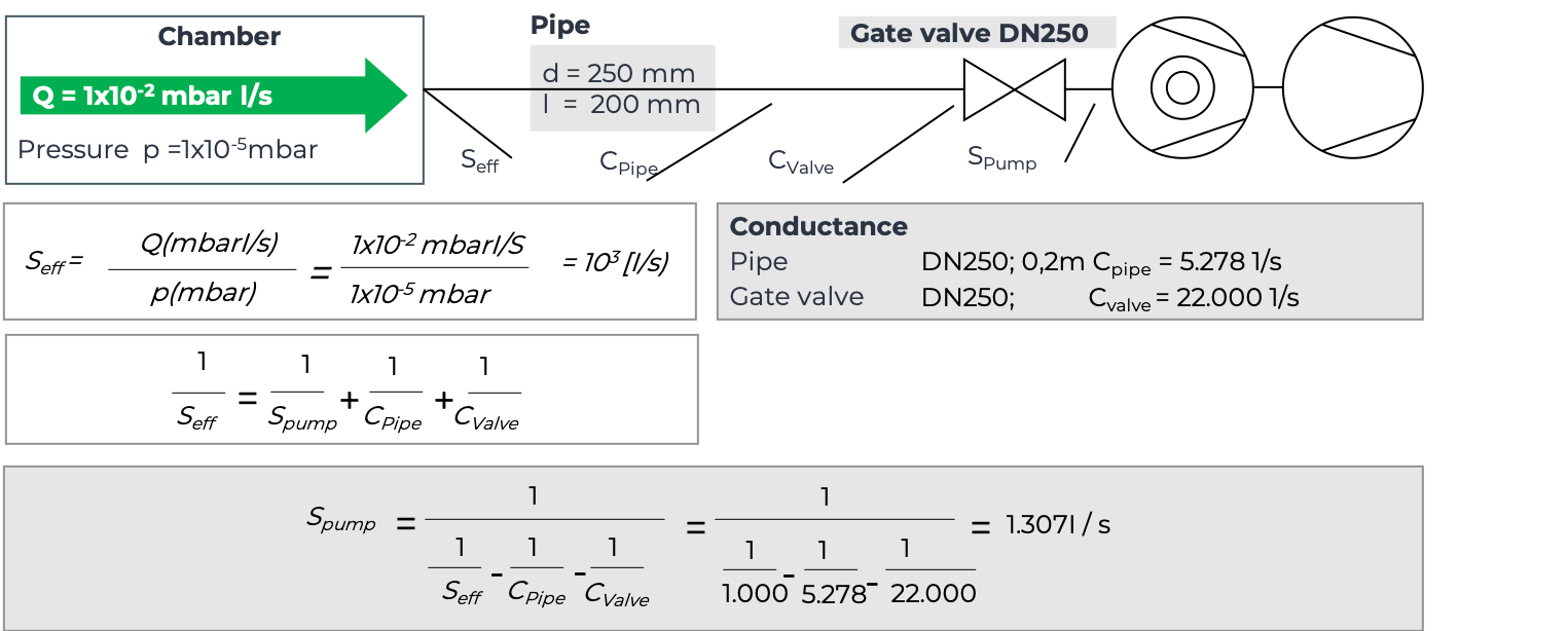 Calculations for conductance impact using pipes and gates with DN250.