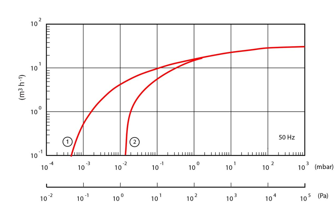 Edwards E2M28 speed curve