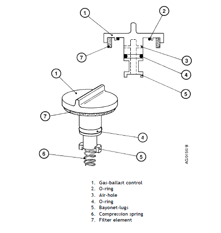 Gas ballast assembly