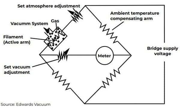 direct vs indirect gauges