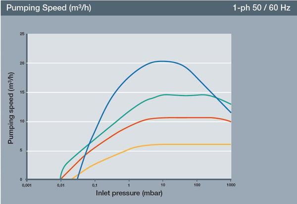 Scroll pump pumping speed graph
