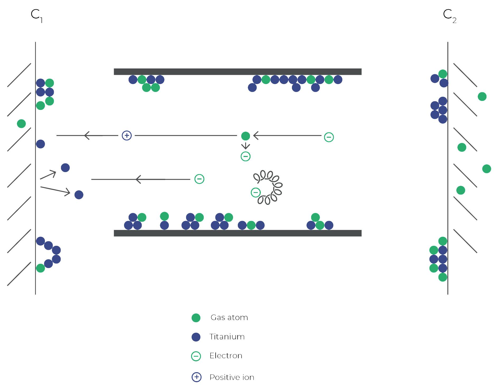 Ion Getter Pumps: Functional Principle of CV/Diode Pump