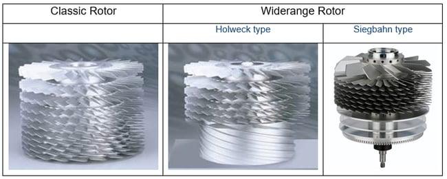 TMP Rotor Types