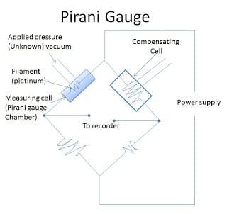 Operation of Pirani Gauge