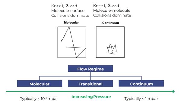 Flow Regime