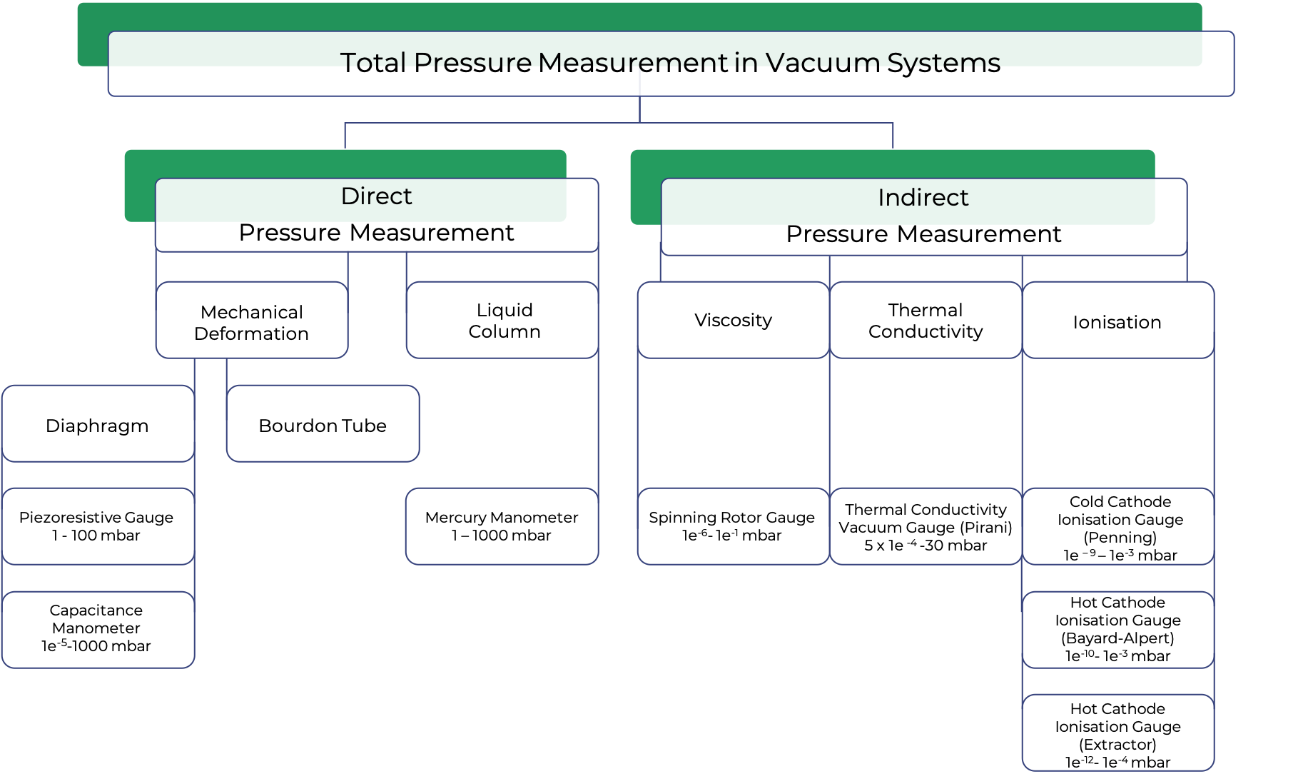 total_pressure_measurement_for_lp - HV, UHV, XHV (updated)