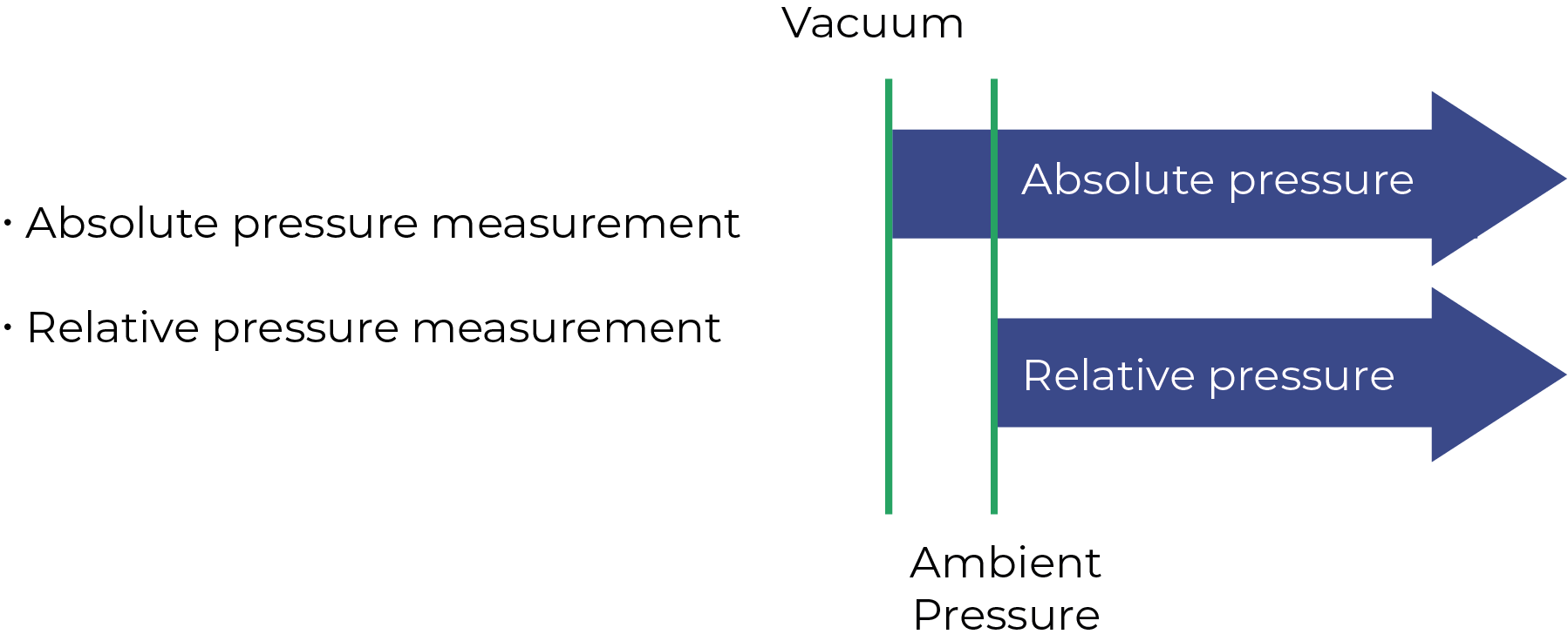 Vacuum Measurement Principles