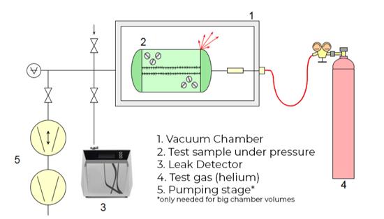 Integral testing - sample under pressure