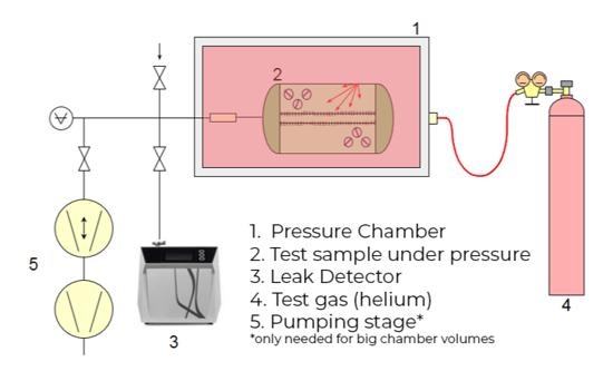 Integral testing - sample under vacuum
