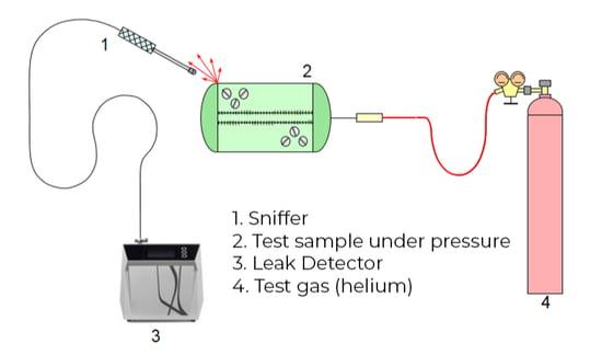 Local testing - sample under pressure