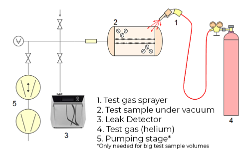 Local testing - sample under vacuum