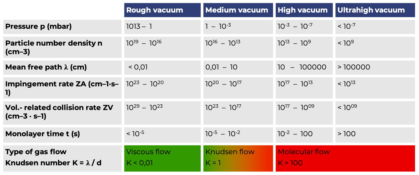 Pressure ranges used in vacuum technology and their characteristics