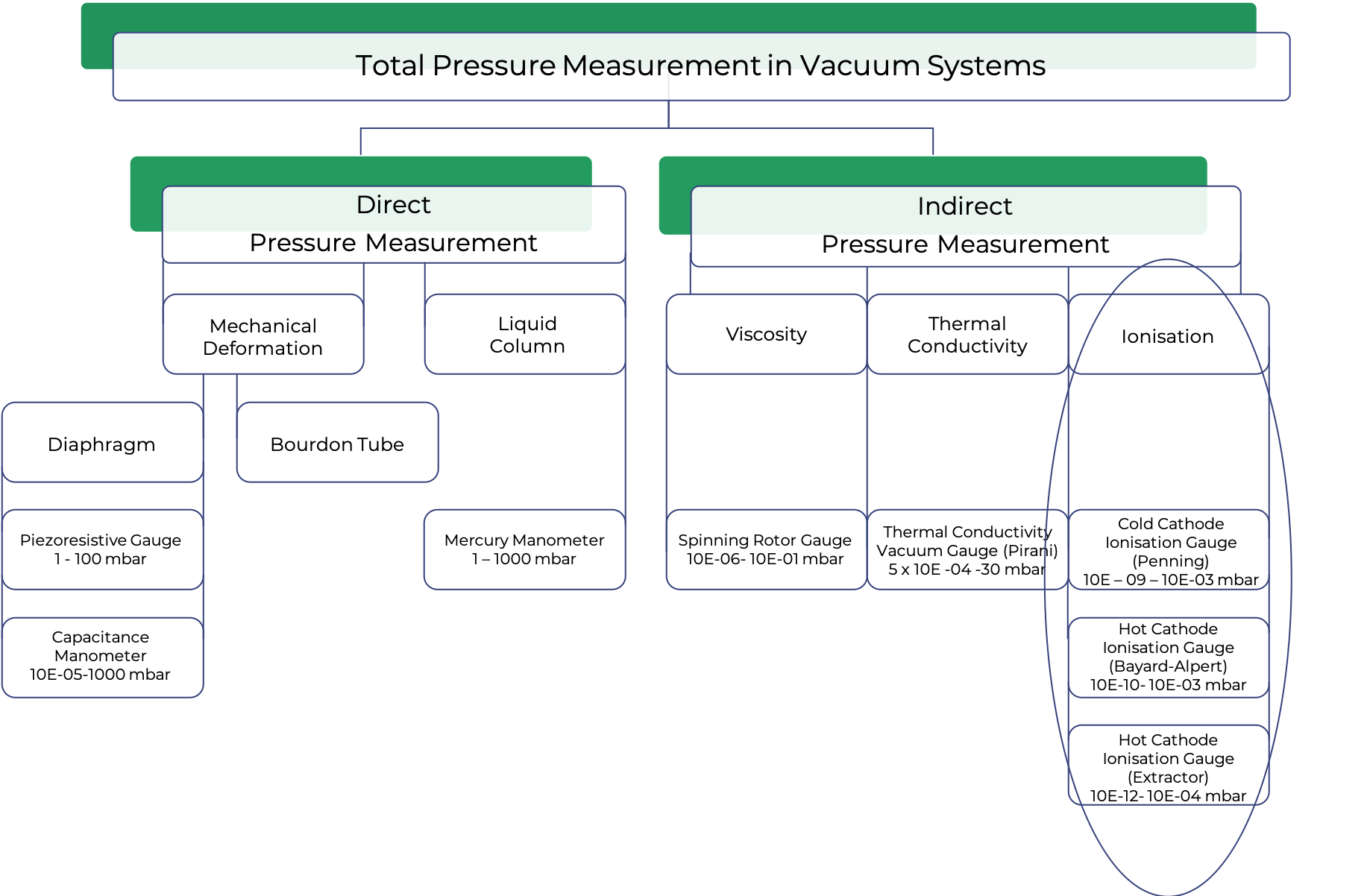 Total Pressure Measurement in Vacuum Systems