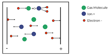 cold cathode ionization