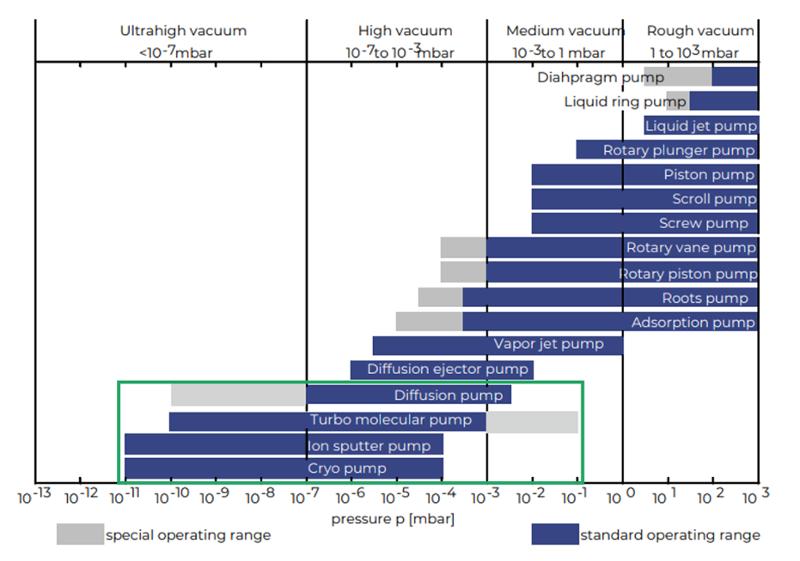 xhv uhv pillar page graph-1