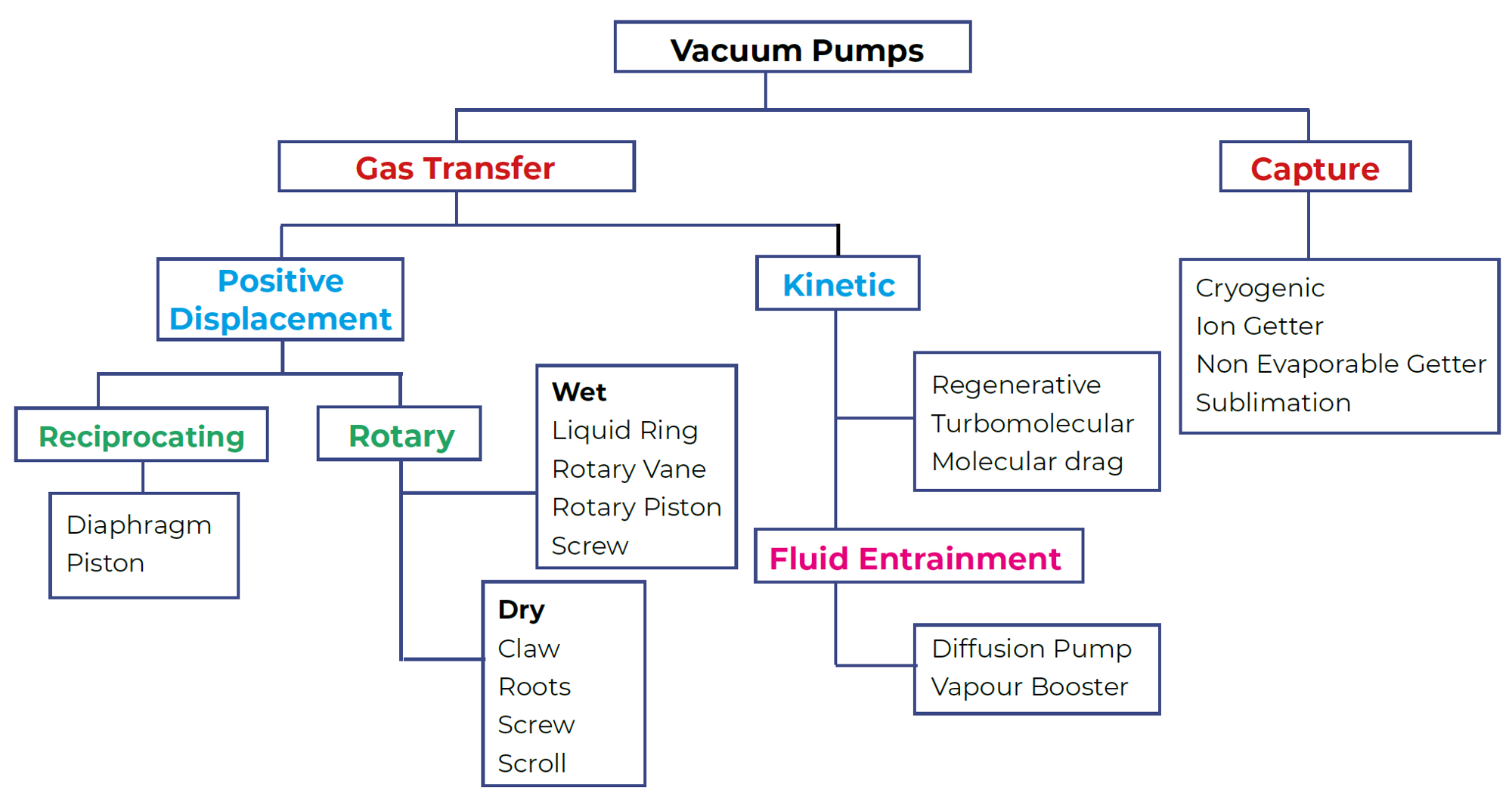 Vacuum Pumps Classification