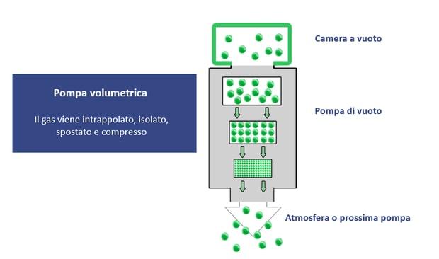 Italian displacement pump