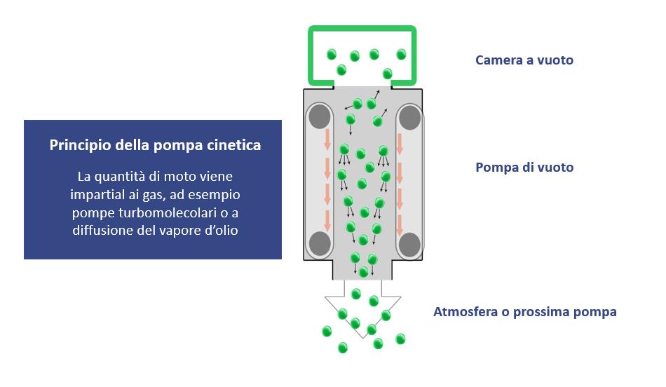 Italian kinetic pump