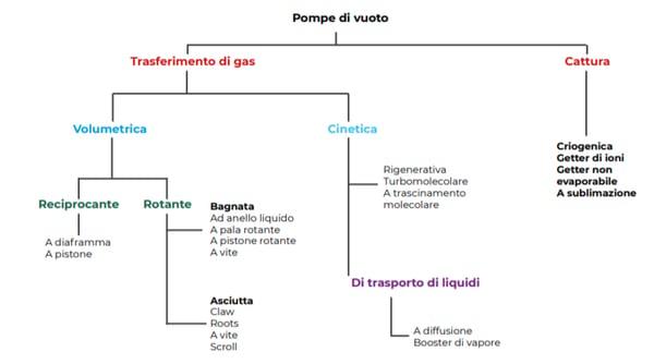 Italian vacuum pumps diagram