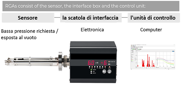 Residual Gas Analyser italian image