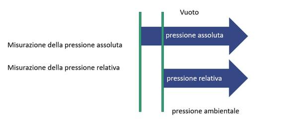 absolute vs relative pressure - Italian