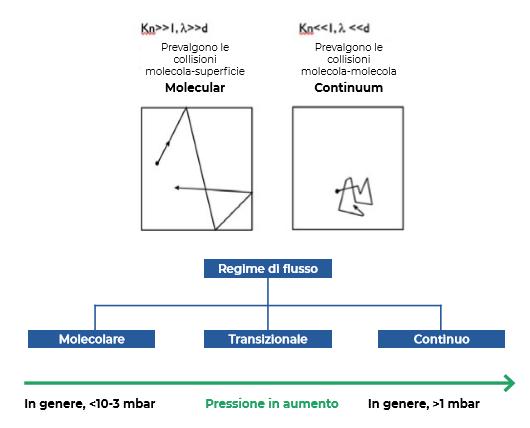 Molecular and Continuum Italian imagery
