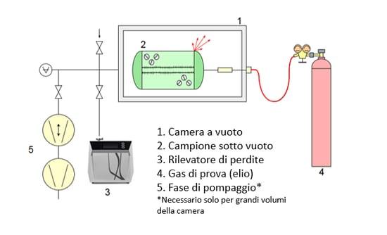 leak detection italian 1