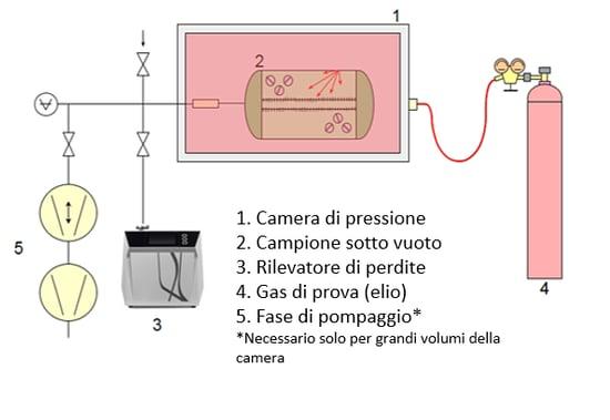 leak detection italian 2