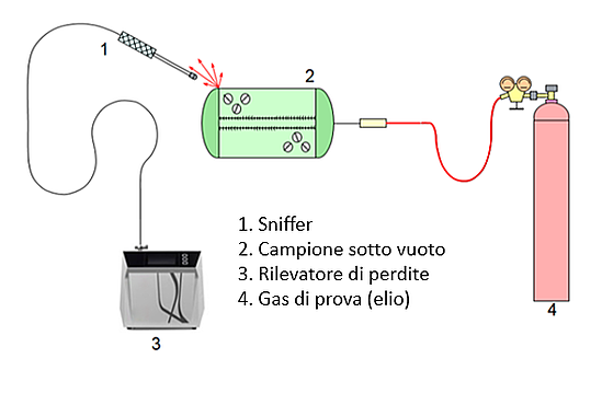 leak detection italian 3