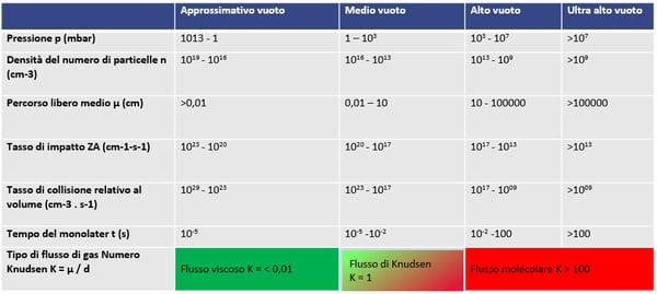 vacuum characteristics table - Italian