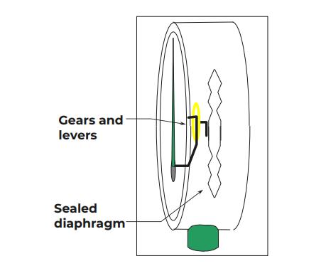 Capsule vacuum gauge