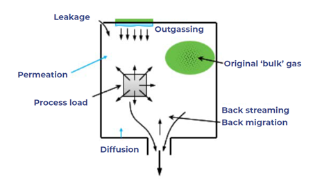 outgassing leakage