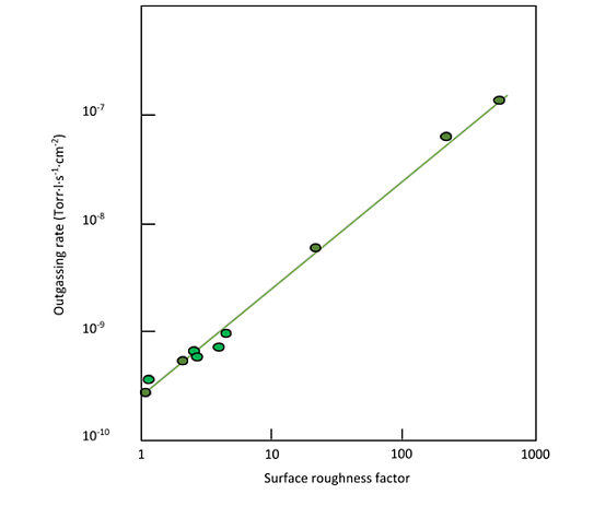 effect of surface roughness on outgassing