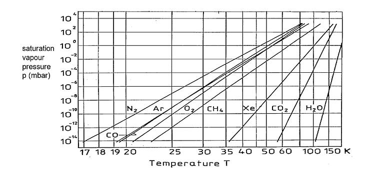 Vapour pressure of various gasses as function of temperature