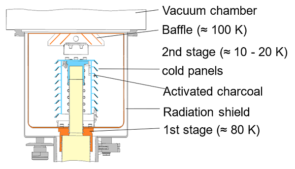Schematic of a refrigerator-cooled cryopump