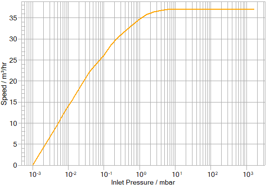 Silicone DC702 oil and E2M40 performance graph