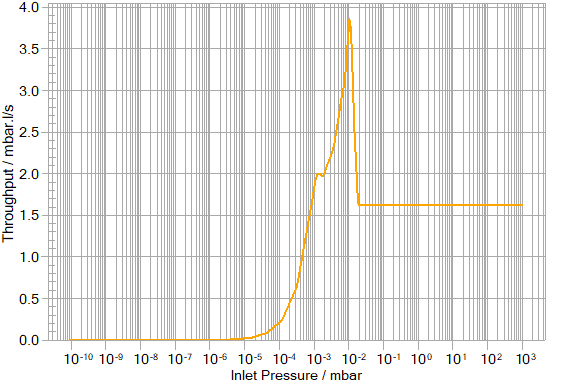 E2M40 throughput curve graph