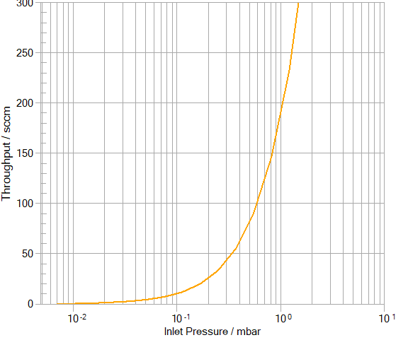 Throughput curve of an nXDS15i