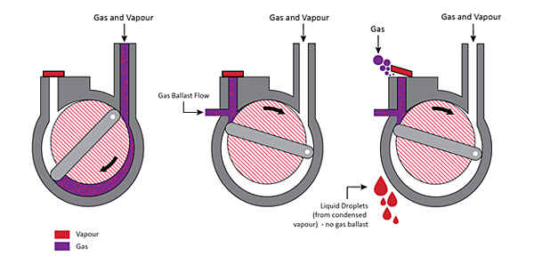 How gas ballast works