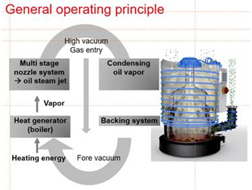 Schematic functions of an oil diffusion pump