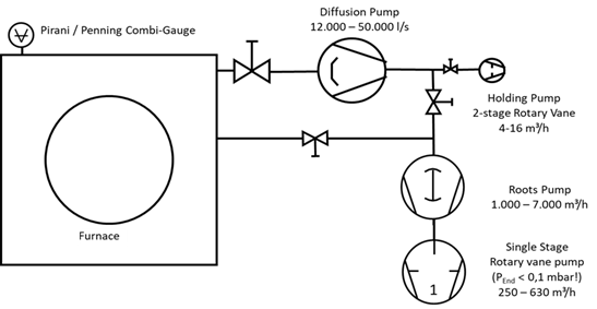 Typical layout of a vacuum system in the furnace industry