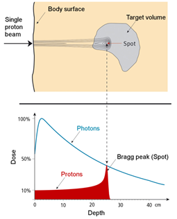 comparison X-Ray photon therapy to proton therapy