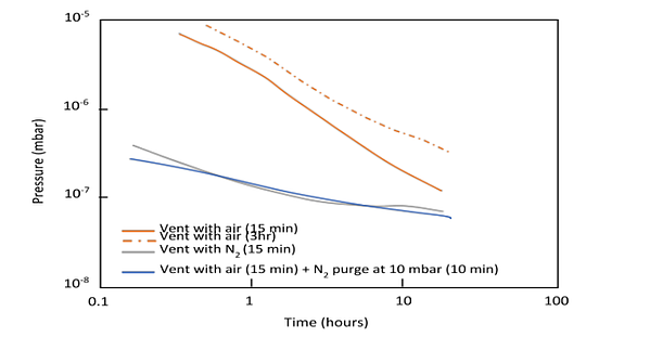 vent purge cycling effect on outgassing